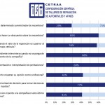 La mayoría de talleres opina que las aseguradoras les imponen decisiones injustas