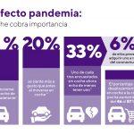 La campaña ARRANCA CON VARTA® de Clarios apoya al canal de distribución tras el confinamiento